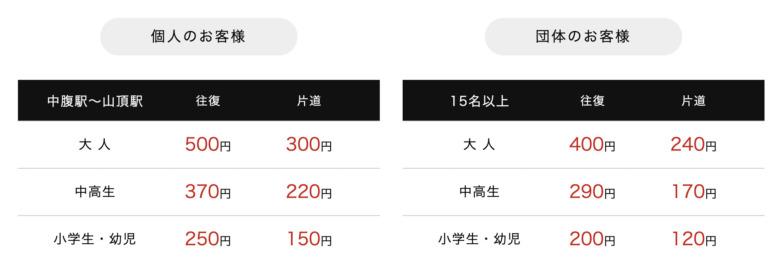 稲佐山スロープカーの料金表