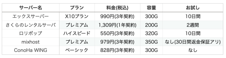 各サーバーの比較表